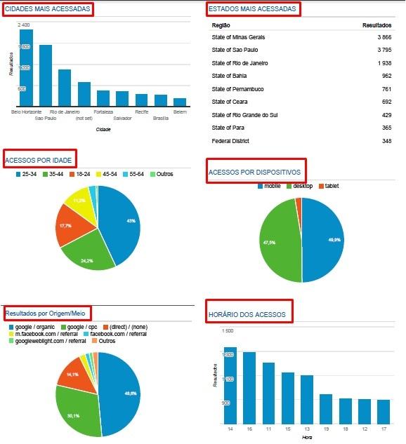 Consultor de Google Analytics em BH-www.abcmarketingdigital.com.br