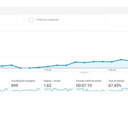 Como instalar o código do Google Analytics no WordPress