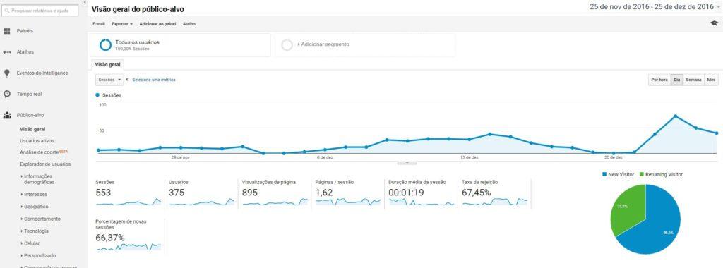 Como instalar o código do Google Analytics no WordPress